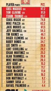 HOF Voting Numbers